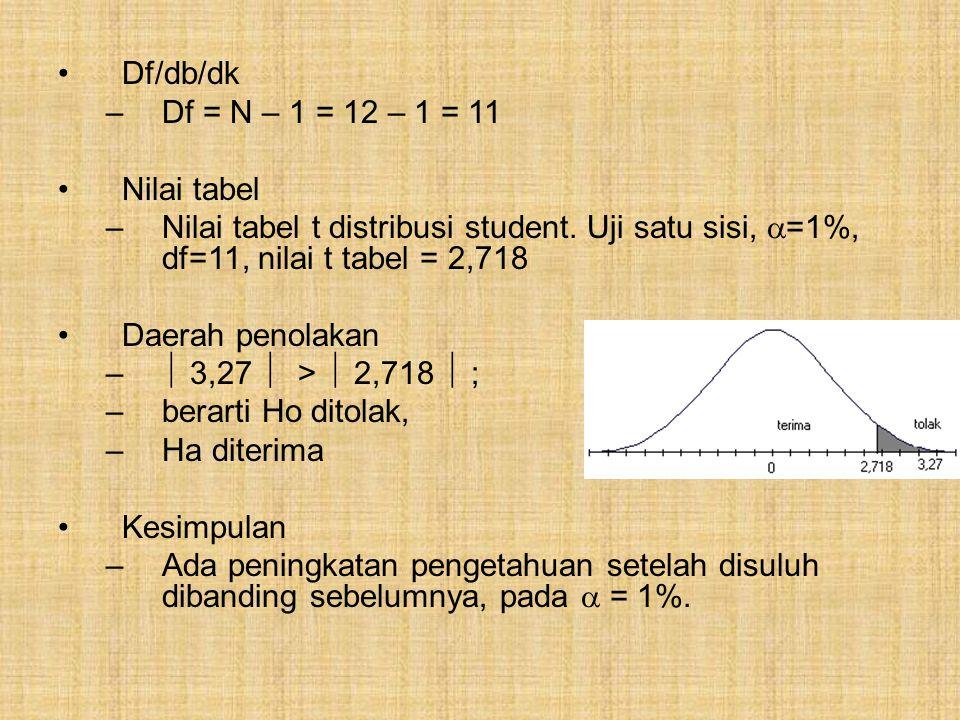 Df/db/dk –Df = N – 1 = 12 – 1 = 11 Nilai tabel –Nilai tabel t distribusi student. Uji satu sisi,  =1%, df=11, nilai t tabel = 2,718 Daerah penolakan