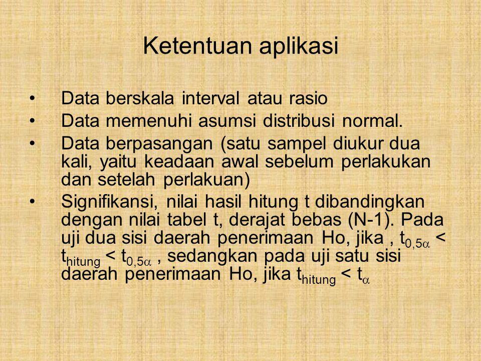 Data berskala interval atau rasio Data memenuhi asumsi distribusi normal. Data berpasangan (satu sampel diukur dua kali, yaitu keadaan awal sebelum pe