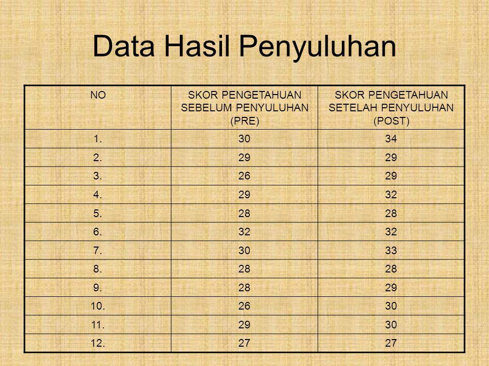 Data Hasil Penyuluhan NOSKOR PENGETAHUAN SEBELUM PENYULUHAN (PRE) SKOR PENGETAHUAN SETELAH PENYULUHAN (POST) 1.3034 2.29 3.2629 4.2932 5.28 6.32 7.303