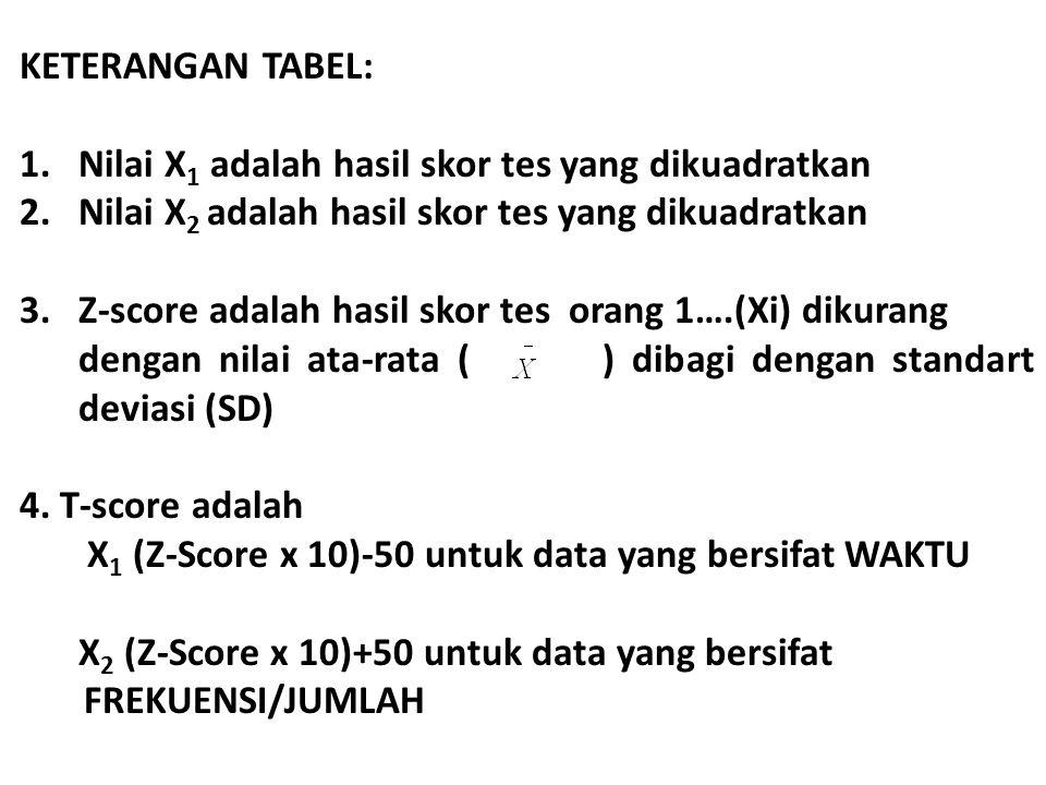 KETERANGAN TABEL: 1.Nilai X 1 adalah hasil skor tes yang dikuadratkan 2.Nilai X 2 adalah hasil skor tes yang dikuadratkan 3.Z-score adalah hasil skor