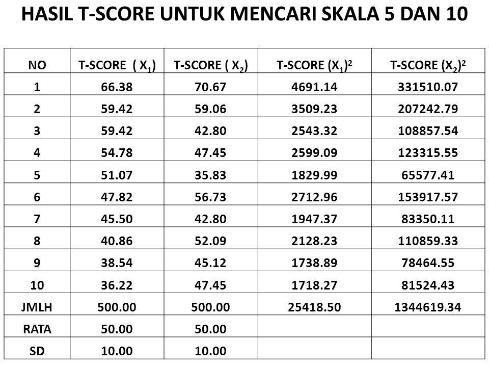 HASIL T-SCORE UNTUK MENCARI SKALA 5 DAN 10 NOT-SCORE ( X 1 )T-SCORE ( X 2 )T-SCORE (X 1 ) 2 T-SCORE (X 2 ) 2 166.3870.674691.14331510.07 259.4259.0635