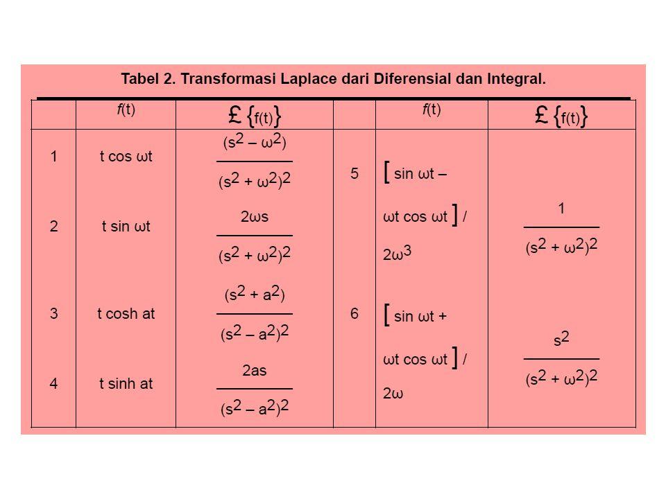 SOAL-SOAL a. Buktikanlah transformasi Laplace berikut, 1. 2. 3. 4.
