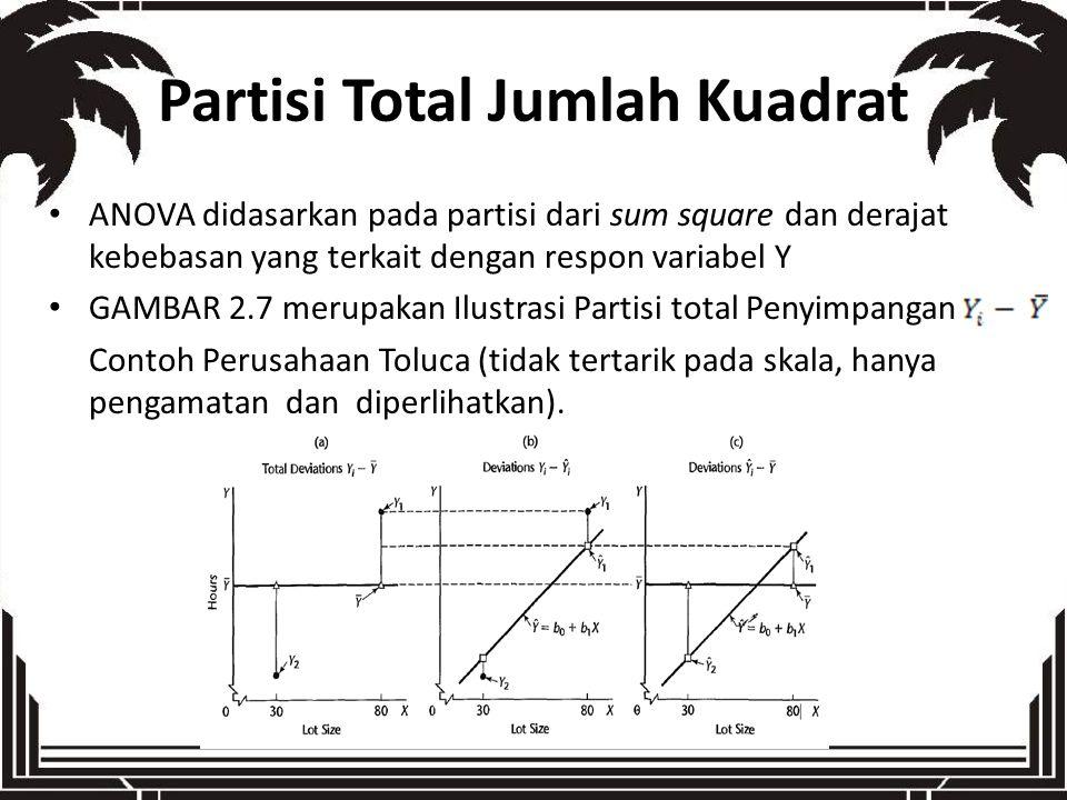 Partisi Total Jumlah Kuadrat ANOVA didasarkan pada partisi dari sum square dan derajat kebebasan yang terkait dengan respon variabel Y GAMBAR 2.7 meru
