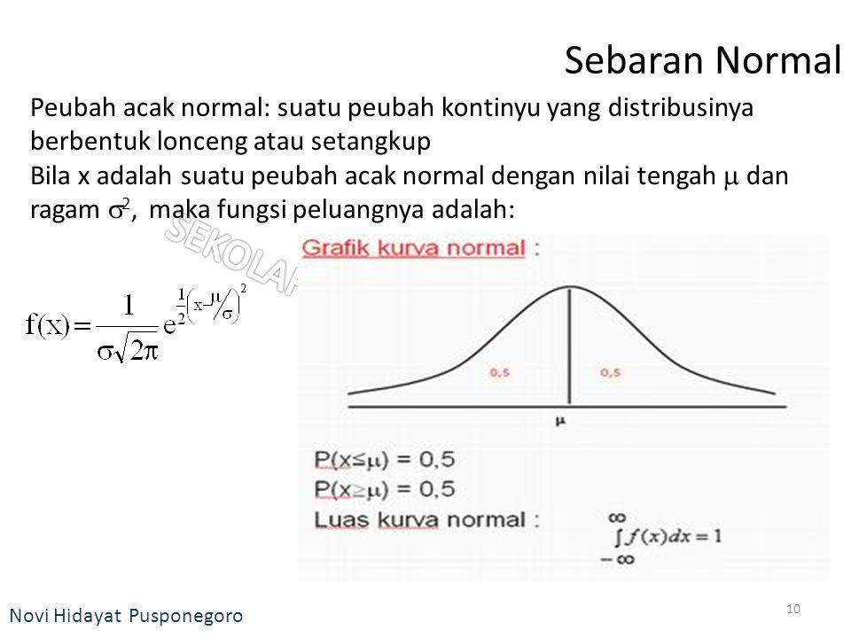 Novi Hidayat Pusponegoro Sebaran Normal Peubah acak normal: suatu peubah kontinyu yang distribusinya berbentuk lonceng atau setangkup Bila x adalah su