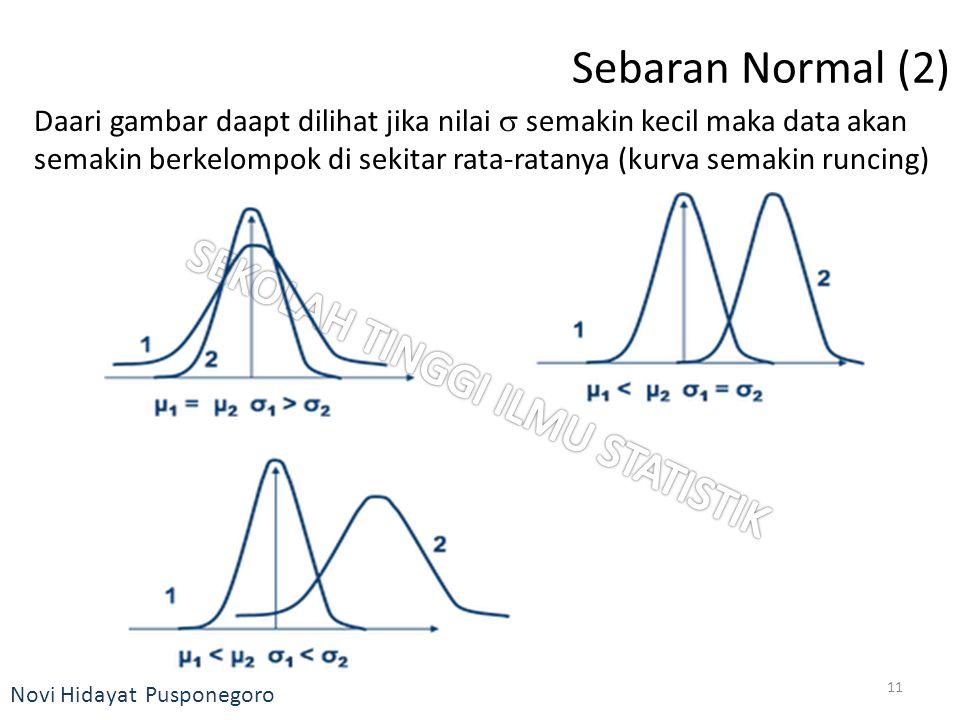 Novi Hidayat Pusponegoro Sebaran Normal (2) Daari gambar daapt dilihat jika nilai  semakin kecil maka data akan semakin berkelompok di sekitar rata-r