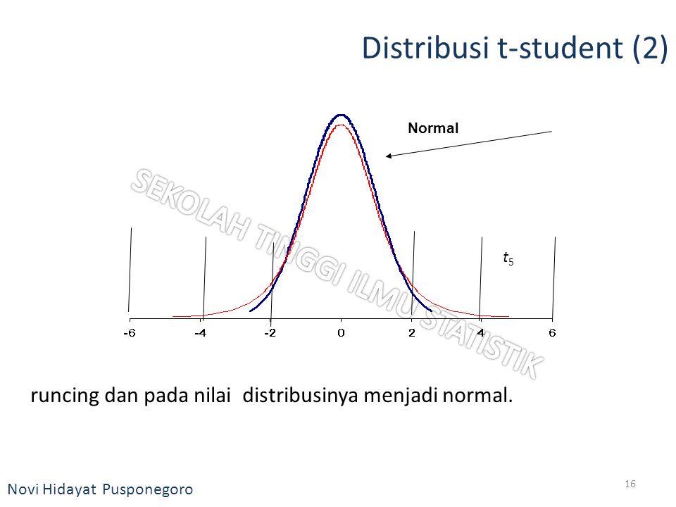 Novi Hidayat Pusponegoro Distribusi t-student (2) runcing dan pada nilai distribusinya menjadi normal. t5t5 Normal 16