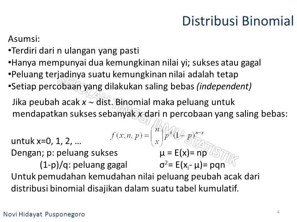 Novi Hidayat Pusponegoro Distribusi Binomial Asumsi: Terdiri dari n ulangan yang pasti Hanya mempunyai dua kemungkinan nilai yi; sukses atau gagal Pel