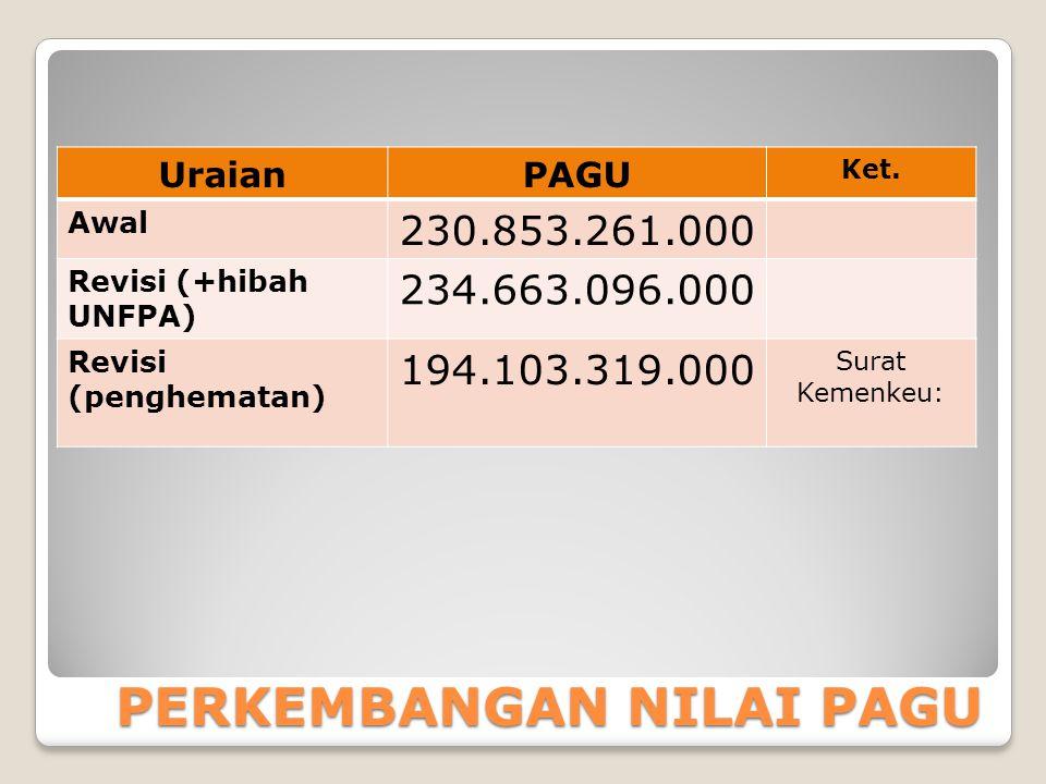 PAGU DAN REALISASI PER 30 JUNI 2014 ( Sumber: LK Smt I TA 2014) UraianRupiah% PAGU 214.695.552.000100 Realisasi 55.228.750.51025,73 Sisa 159.466.801.49074,27
