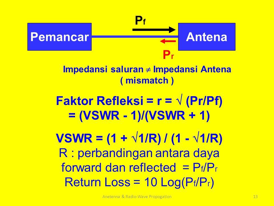 13 AntenaPemancar Impedansi saluran  Impedansi Antena ( mismatch ) PfPf PrPr Faktor Refleksi = r =  (Pr/Pf) = (VSWR - 1)/(VSWR + 1) VSWR = (1 +  1/