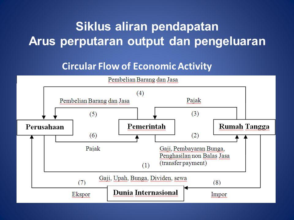 Siklus aliran pendapatan Arus perputaran output dan pengeluaran Circular Flow of Economic Activity