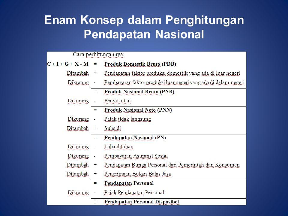 Enam Konsep dalam Penghitungan Pendapatan Nasional