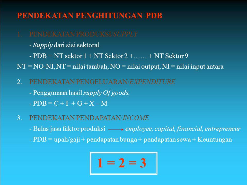 PDB adhb (nominal) vs adhk (riil) PDB nominal adalah produk domestik bruto yang dihitung berdasarkan harga pasar yang berlaku.