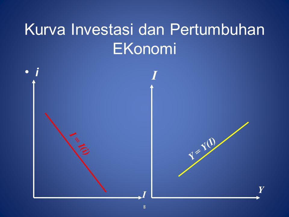 8 Kurva Investasi dan Pertumbuhan EKonomi i I I Y I = I(i) Y = Y(I)