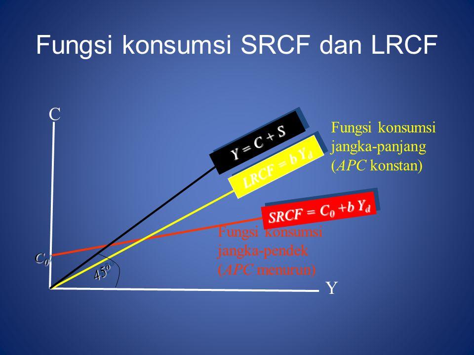 Fungsi konsumsi SRCF dan LRCF C Fungsi konsumsi jangka-pendek (APC menurun) Fungsi konsumsi jangka-panjang (APC konstan) Y LRCF = b Y d SRCF = C 0 +b