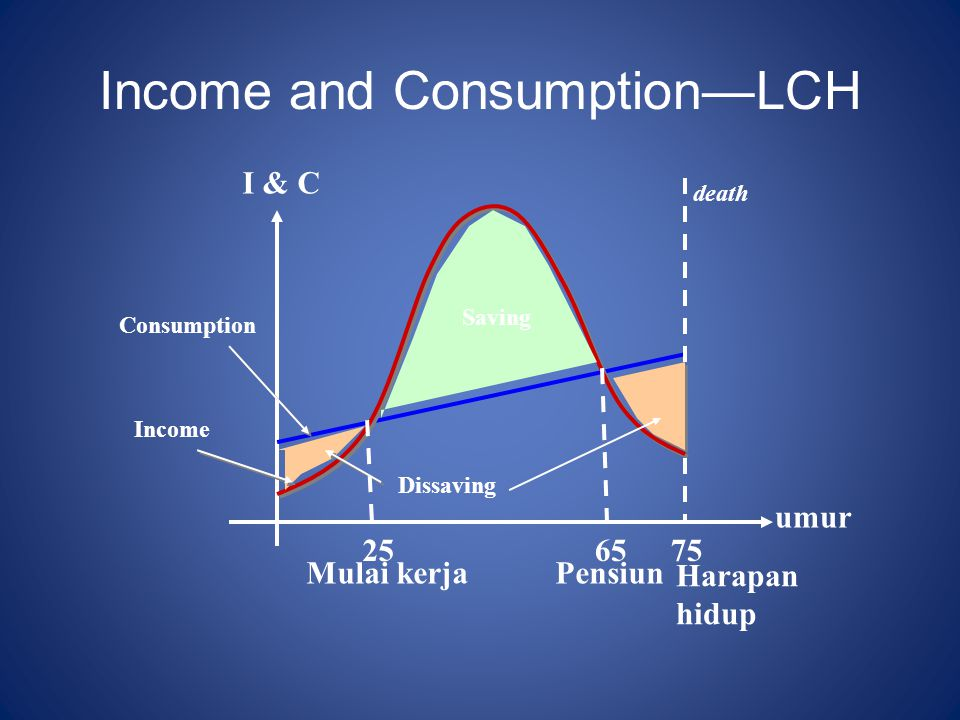 Income and Consumption—LCH death Harapan hidup Consumption Income Dissaving Saving umur I & C 7565 Pensiun 25 Mulai kerja