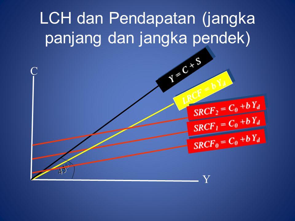 LCH dan Pendapatan (jangka panjang dan jangka pendek) C Y LRCF = b Y d SRCF 1 = C 0 +b Y d Y = C + S 45 o SRCF 0 = C 0 +b Y d SRCF 2 = C 0 +b Y d