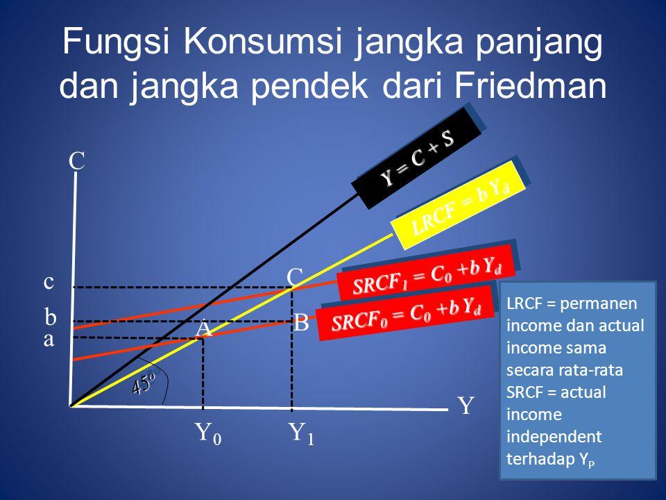 Fungsi Konsumsi jangka panjang dan jangka pendek dari Friedman C Y LRCF = b Y d SRCF 1 = C 0 +b Y d Y = C + S 45 o SRCF 0 = C 0 +b Y d B C A Y1Y1 Y0Y0