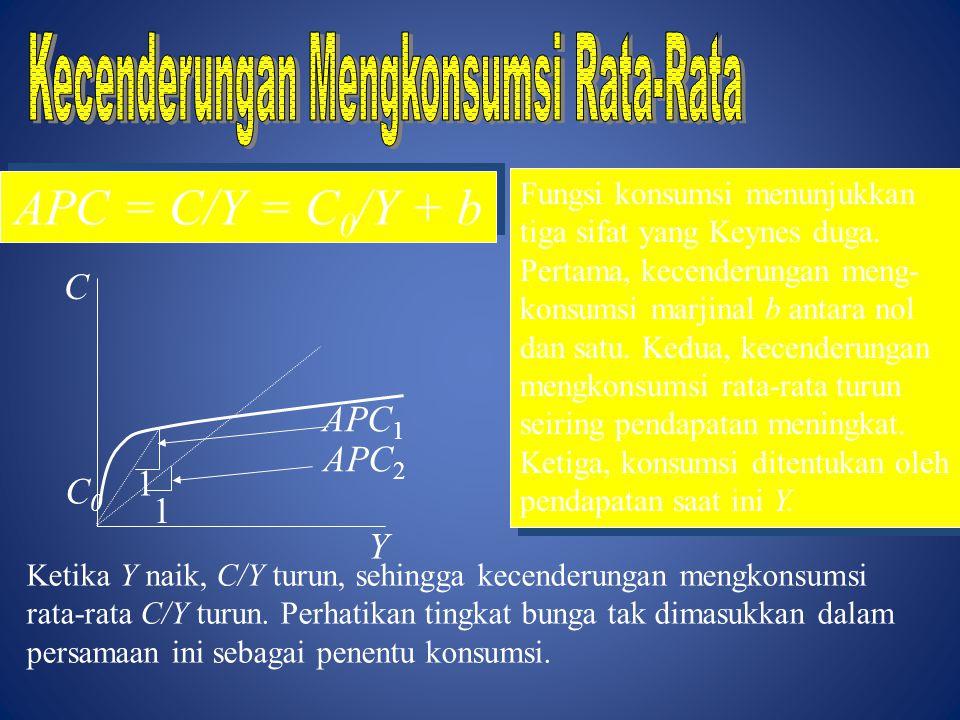 C Y C0C0 APC = C/Y = C 0 /Y + b 1 1 APC 1 APC 2 Fungsi konsumsi menunjukkan tiga sifat yang Keynes duga. Pertama, kecenderungan meng- konsumsi marjina