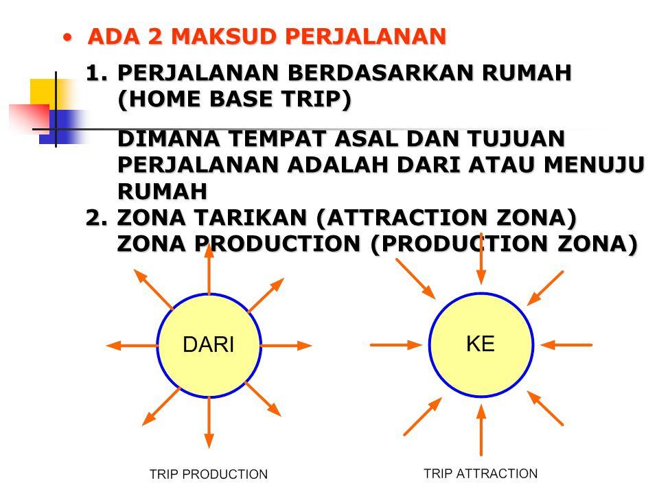 ADA 2 MAKSUD PERJALANANADA 2 MAKSUD PERJALANAN 1.PERJALANAN BERDASARKAN RUMAH (HOME BASE TRIP) DIMANA TEMPAT ASAL DAN TUJUAN PERJALANAN ADALAH DARI ATAU MENUJU RUMAH 2.ZONA TARIKAN (ATTRACTION ZONA) ZONA PRODUCTION (PRODUCTION ZONA)
