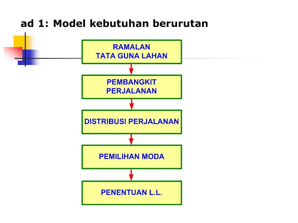 ad 1:Model kebutuhan berurutan