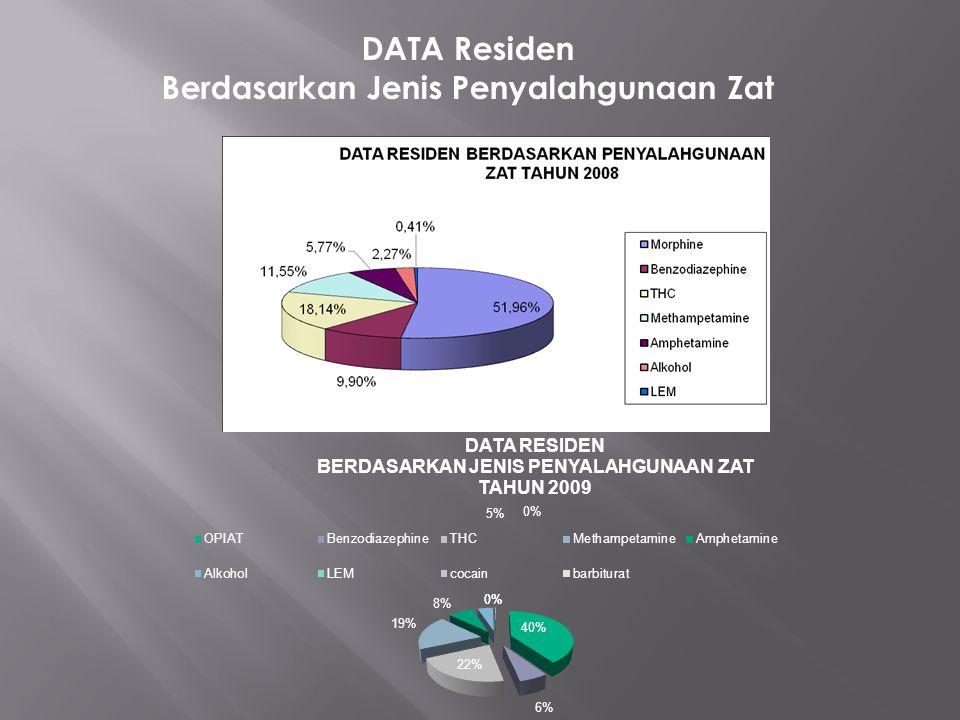 DATA Residen Berdasarkan Jenis Penyalahgunaan Zat