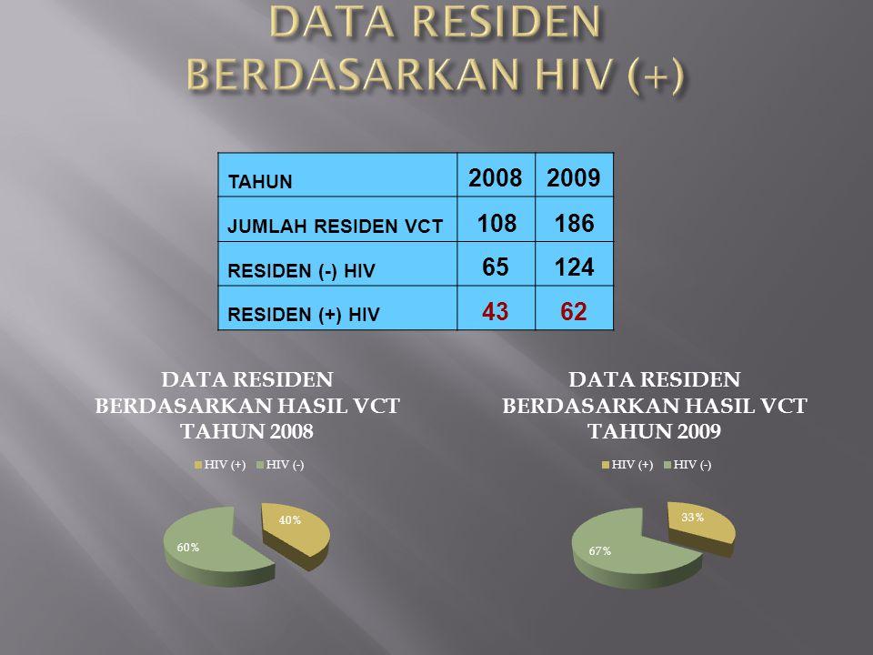 TAHUN 20082009 JUMLAH RESIDEN VCT 108186 RESIDEN (-) HIV 65124 RESIDEN (+) HIV 4362