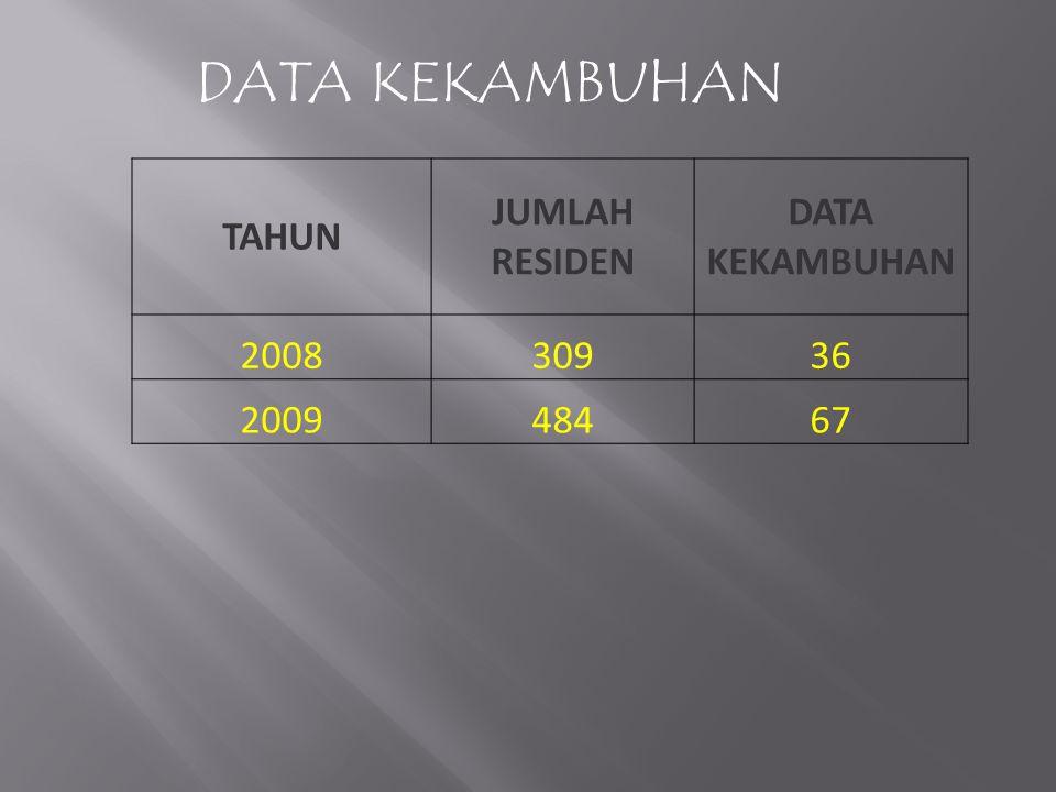 TAHUN JUMLAH RESIDEN DATA KEKAMBUHAN 200830936 200948467 DATA KEKAMBUHAN