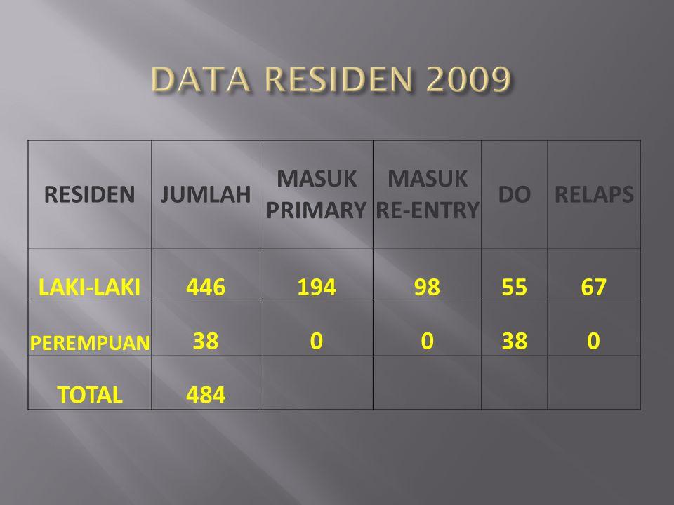 RESIDENJUMLAH MASUK PRIMARY MASUK RE-ENTRY DORELAPS LAKI-LAKI446194985567 PEREMPUAN 3800 0 TOTAL484