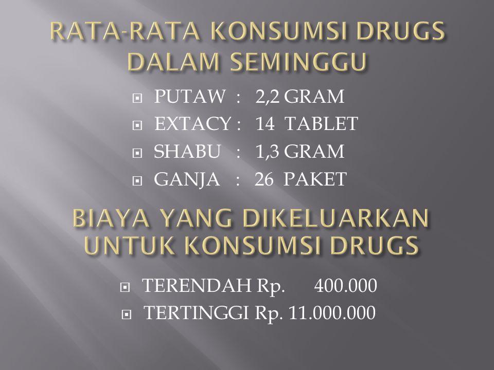 PUTAW : 2,2 GRAM  EXTACY : 14 TABLET  SHABU : 1,3 GRAM  GANJA : 26 PAKET  TERENDAH Rp. 400.000  TERTINGGI Rp. 11.000.000