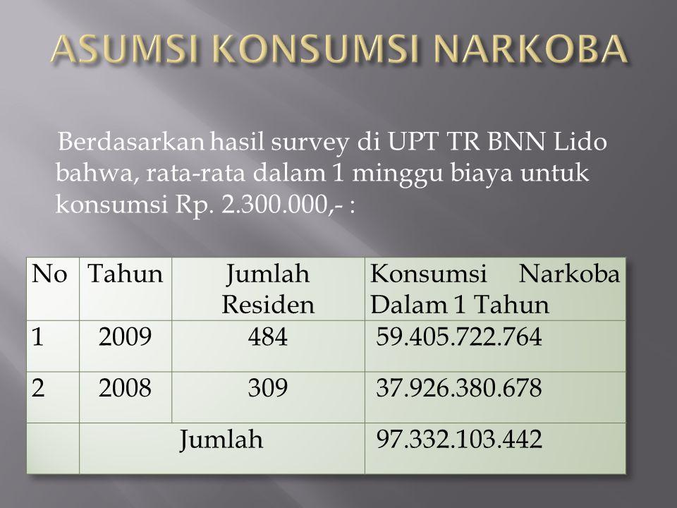 Berdasarkan hasil survey di UPT TR BNN Lido bahwa, rata-rata dalam 1 minggu biaya untuk konsumsi Rp. 2.300.000,- :