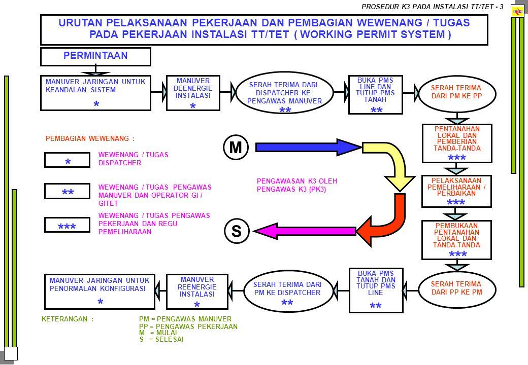 PENGAWAS YANG DIPERLUKAN UNTUK MELAKSANAKAN PROSEDUR KESELAMATAN KERJA PADA INSTALASI TINGGI / EKSTRA TINGGI PROSEDUR K3 PADA INSTALASI TT/TET - 4 PENGAWAS MANUVER (PM) PENGAWAS MANUVER (PM) PENGAWAS PEKERJAAN (PP) PENGAWAS PEKERJAAN (PP) PENGAWAS KESELAMATAN DAN KESEHATAN KERJA (PK3) PENGAWAS KESELAMATAN DAN KESEHATAN KERJA (PK3) PENANGGUNG JAWAB / KOORDINATOR PEKERJAAN PENANGGUNG JAWAB / KOORDINATOR PEKERJAAN PROSEDUR KESELAMATAN KERJA PADA INSTALASI TEGANGAN TINGGI / EKSTRA TINGGI PROSEDUR KESELAMATAN KERJA PADA INSTALASI TEGANGAN TINGGI / EKSTRA TINGGI