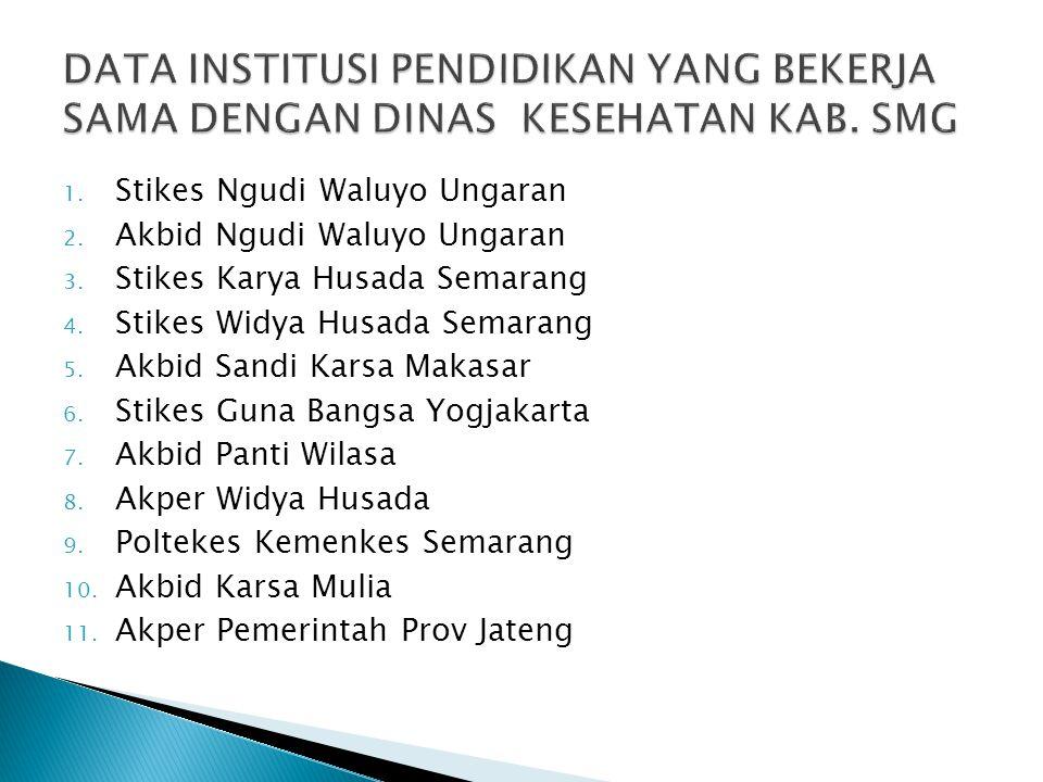 1. Stikes Ngudi Waluyo Ungaran 2. Akbid Ngudi Waluyo Ungaran 3. Stikes Karya Husada Semarang 4. Stikes Widya Husada Semarang 5. Akbid Sandi Karsa Maka