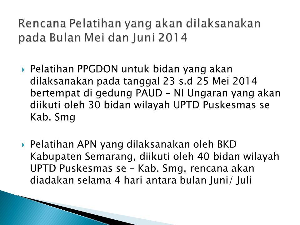 Pelatihan PPGDON untuk bidan yang akan dilaksanakan pada tanggal 23 s.d 25 Mei 2014 bertempat di gedung PAUD – NI Ungaran yang akan diikuti oleh 30