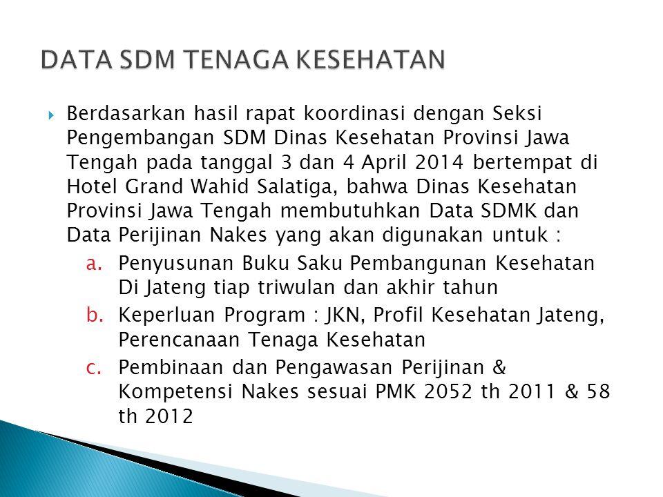  Mohon kepada semua PKM dan Fasilitas Kesehatan lain untuk segera mengirimkan data SDM dimaksud paling lambat tanggal 9 Mei 2014, sesuai format yang telah kami bagikan, karena akan segera kami rekap dan kami kirimkan ke Dinas Kesehatan Prov Jateng.