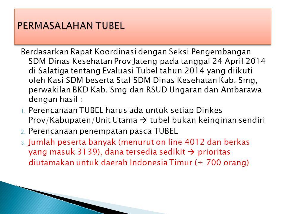 Berdasarkan Rapat Koordinasi dengan Seksi Pengembangan SDM Dinas Kesehatan Prov Jateng pada tanggal 24 April 2014 di Salatiga tentang Evaluasi Tubel t