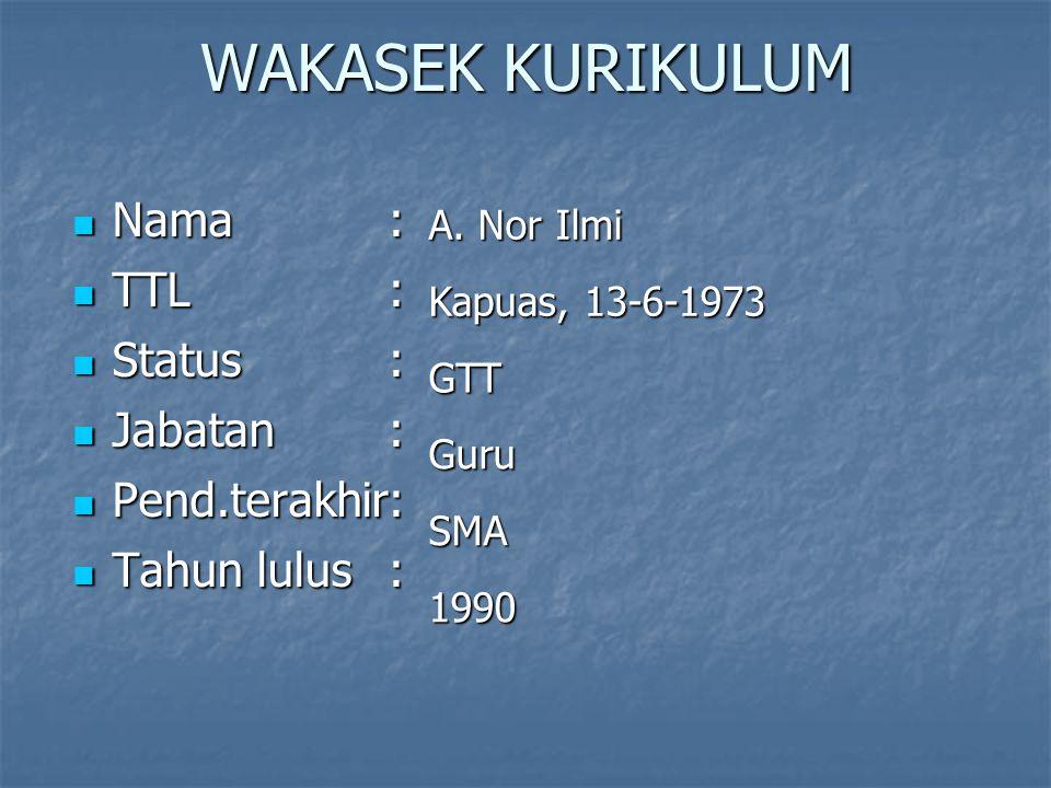 WAKASEK KURIKULUM Nama: Nama: TTL: TTL: Status : Status : Jabatan: Jabatan: Pend.terakhir: Pend.terakhir: Tahun lulus: Tahun lulus: A. Nor Ilmi Kapuas