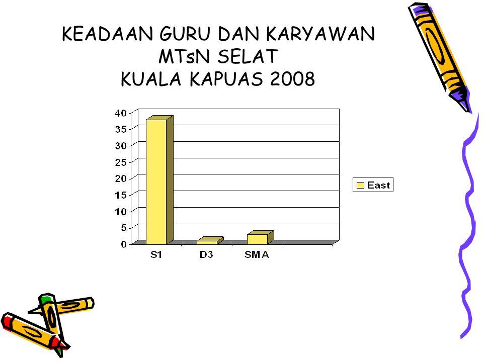 Nama:SYAMSUL BAHRI, S.Pd NIP:150356858 Tempat, tanggal lahir:BATOLA, 16 JULI 1974 Pangkat/Golongan:PENATA MUDA/IIIa Unit Kerja:MTsN Selat Kuala Kapuas