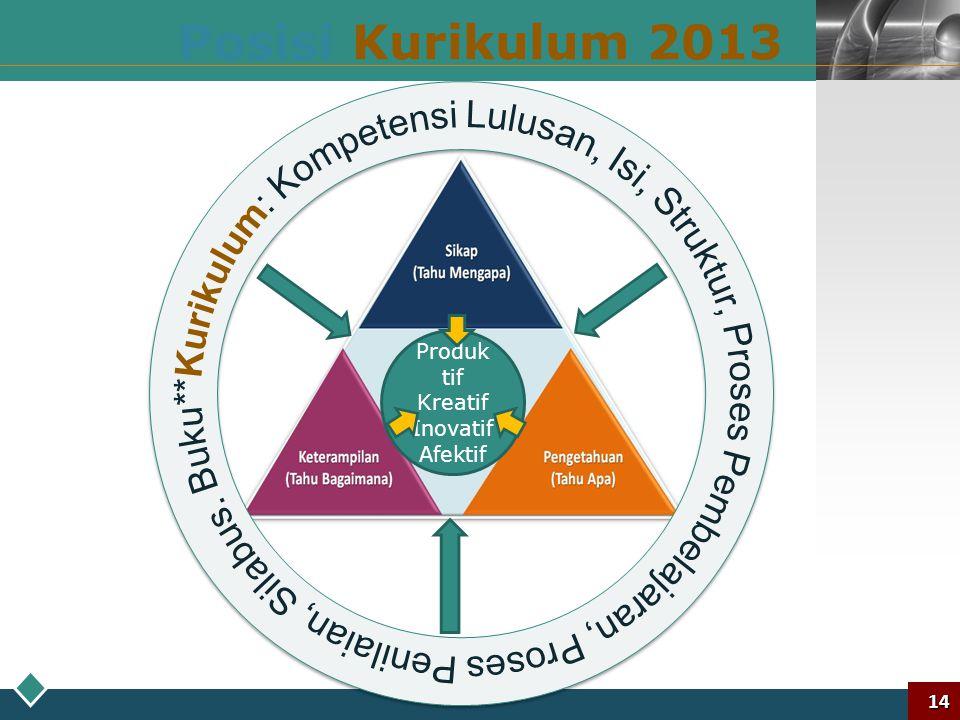 LOGO Tema Pengembangan Kurikulum 2013 Kurikulum yang dapat menghasilkan insan indonesia yang: Produktif, Kreatif, Inovatif, Afektif melalui penguatan