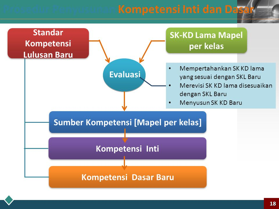 LOGO Seperti Apakah Kompetensi Inti pada Kurikulum 2013? 17