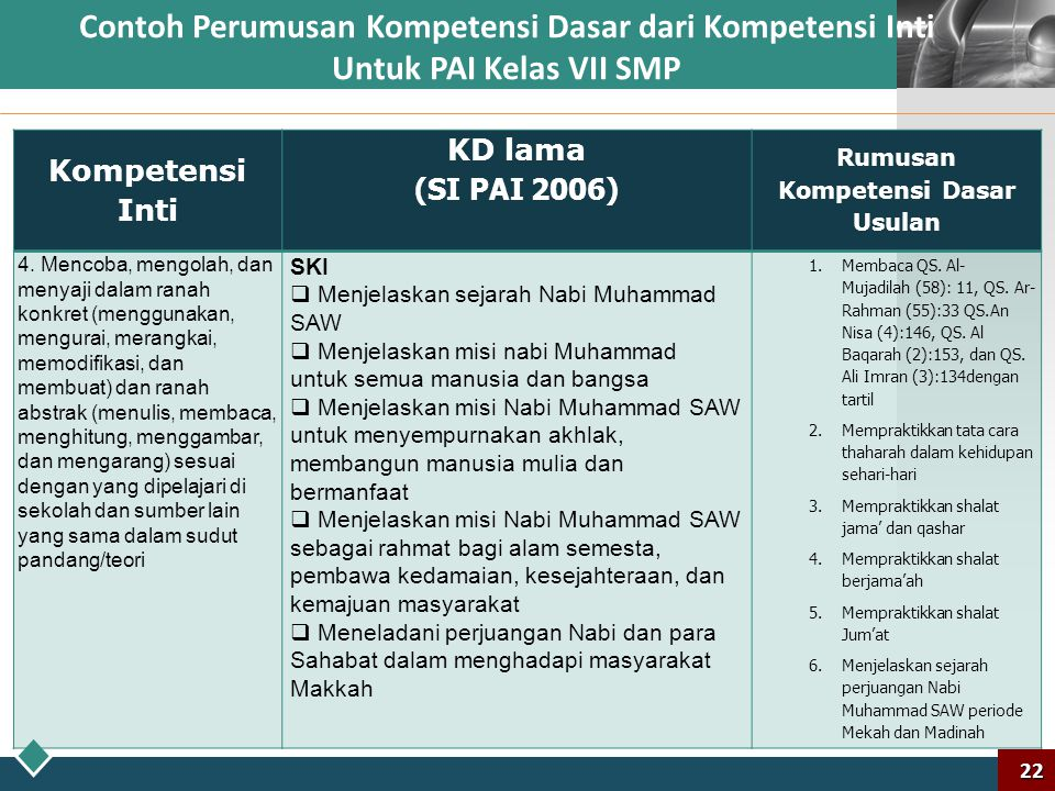 LOGO Contoh Perumusan Kompetensi Dasar dari Kompetensi Inti Untuk PAI Kelas VII SMP 21 Kompetensi Inti KD lama (SI PAI 2006) Rumusan Kompetensi Dasar