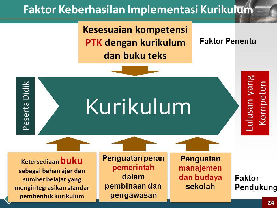 LOGO Apa Saja Faktor Keberhasilan Implementasi Kurikulum 2013? 23