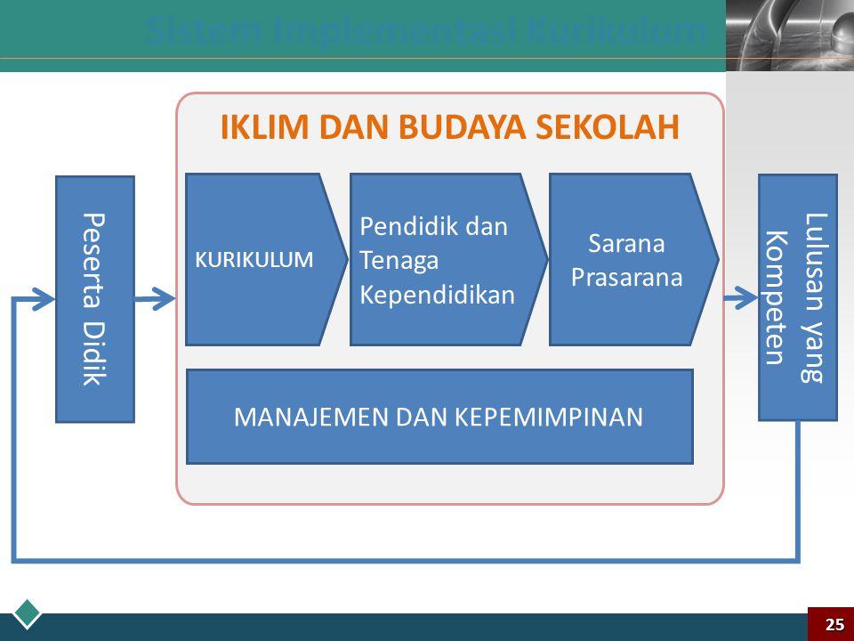 LOGO Peserta Didik Lulusan yang Kompeten Penguatan peran pemerintah dalam pembinaan dan pengawasan Penguatan manajemen dan budaya sekolah Kesesuaian k