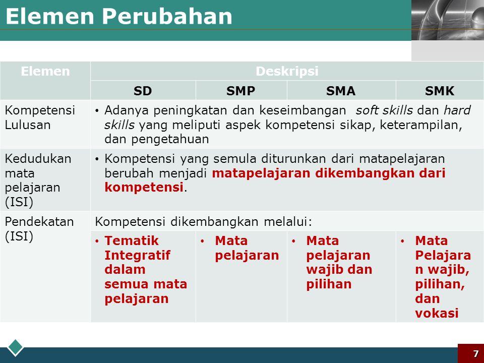 LOGO Elemen Perubahan pada Kurikulum 2013 Elemen Perubahan 6