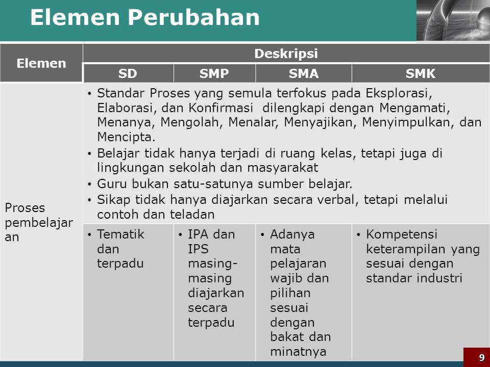 LOGO Elemen Perubahan Elemen Deskripsi SDSMPSMASMK Struktur Kurikulu m (Mata pelajara n dan alokasi waktu) (ISI) Holistik dan integratif berfokus pada