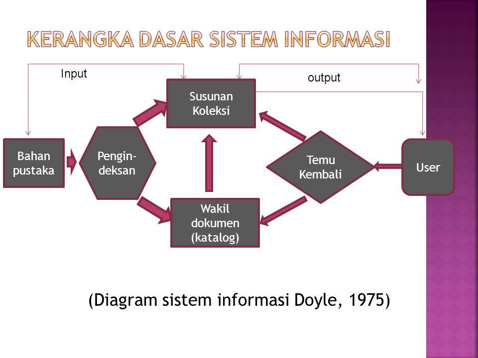 (Diagram sistem informasi Doyle, 1975) Bahan pustaka Wakil dokumen (katalog) Susunan Koleksi User Pengin- deksan Temu Kembali Input output
