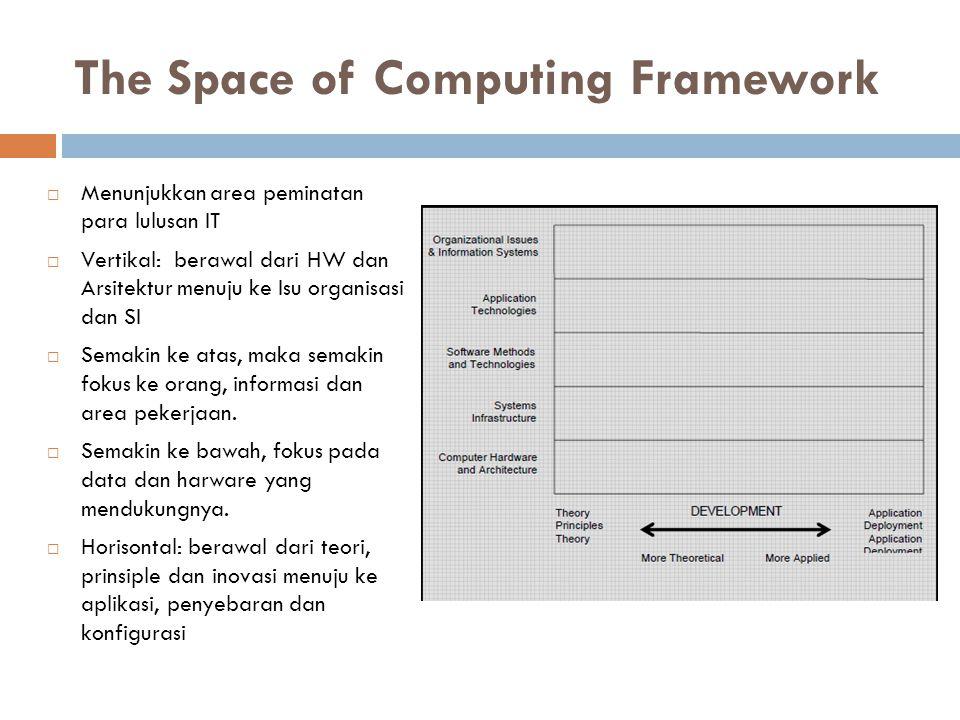 The Space of Computing Framework  Menunjukkan area peminatan para lulusan IT  Vertikal: berawal dari HW dan Arsitektur menuju ke Isu organisasi dan