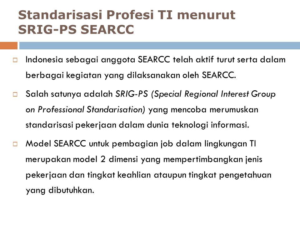  Indonesia sebagai anggota SEARCC telah aktif turut serta dalam berbagai kegiatan yang dilaksanakan oleh SEARCC.  Salah satunya adalah SRIG-PS (Spec