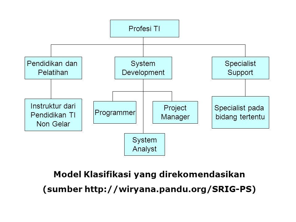 Profesi TI Pendidikan dan Pelatihan System Development Specialist Support Instruktur dari Pendidikan TI Non Gelar Programmer Project Manager System An