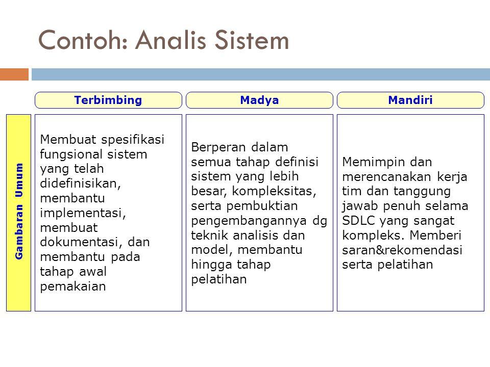 Contoh: Analis Sistem Gambaran Umum TerbimbingMadyaMandiri Membuat spesifikasi fungsional sistem yang telah didefinisikan, membantu implementasi, memb