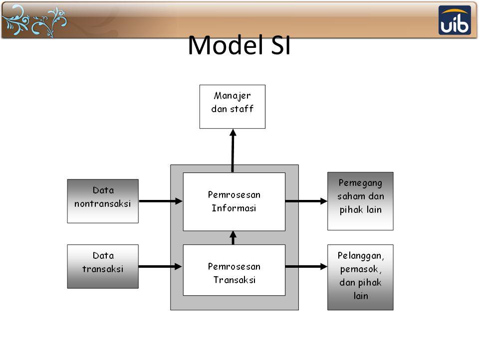 Model SI
